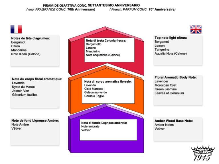 Varesino felce - Question sur Saponificio Felce / 70th Piramide-olfattiva-ANNIVERSARIO-soap-768x576